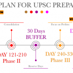 one-year-plan-for-upsc