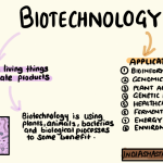 Applications-Biotechnology