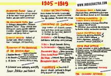 1905-1919-Modern-India-Freedom-Struggle-IndiaShastra