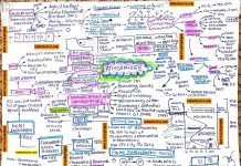geography-revision-notes-ncert
