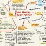 mind-map-socio-religious-reform-movement