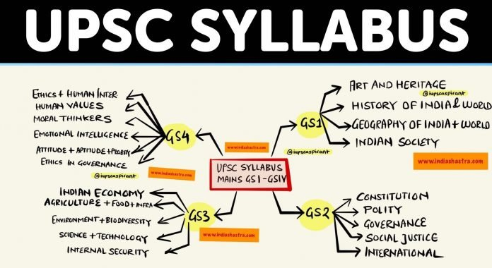 upsc-syllabus-explained