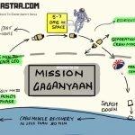 gaganyaan-2022-infographic