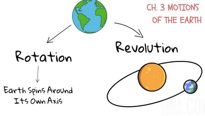 motion-of-the-earth-rotation-revolution
