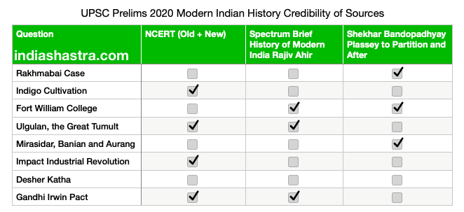 [UPSC Prelims 2020] History and Culture Sources of Question, Answerkey, and Strategy 4