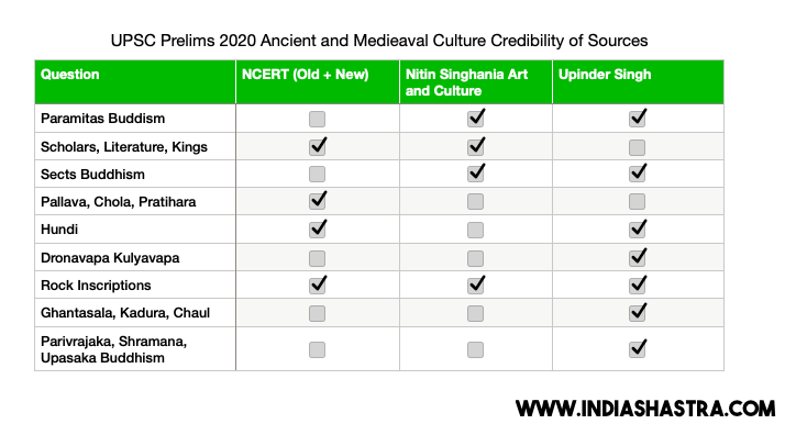 [UPSC Prelims 2020] History and Culture Sources of Question, Answerkey, and Strategy 2